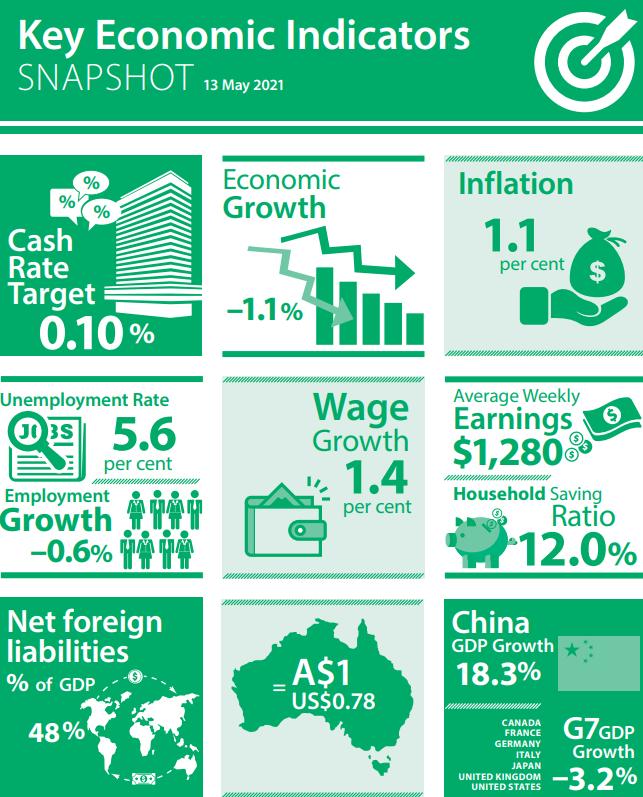 Key Economic Indicators Snapshot-1