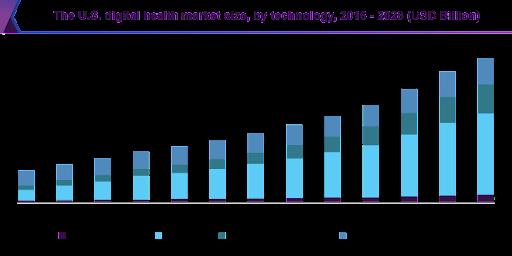 US Digital Health Market Size by Technology 2016-2028 chart