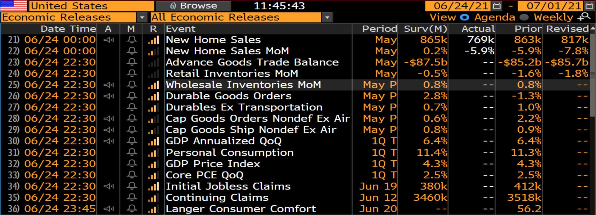 US Economic Data Due Tonight