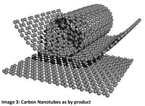 carbon nanotubes as by product-1