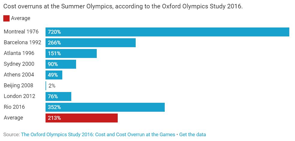cost summer olympics