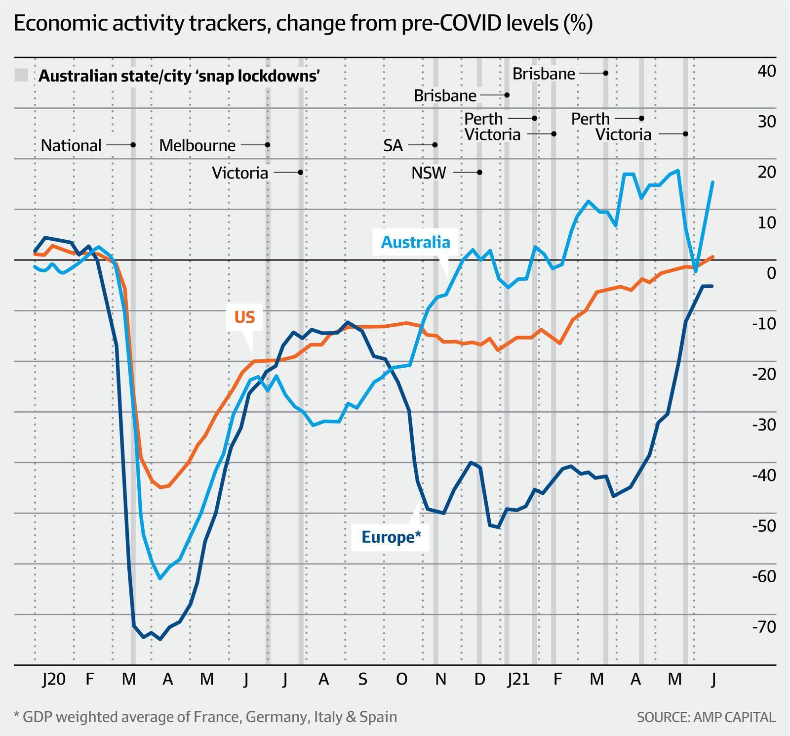 economic activity trackers