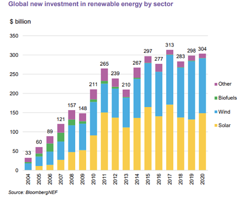 Global New Investment in Renewable Energy by Sector